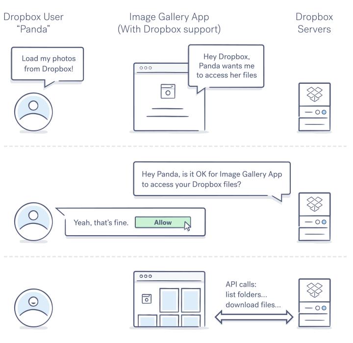 Dropbox End To End Encryption